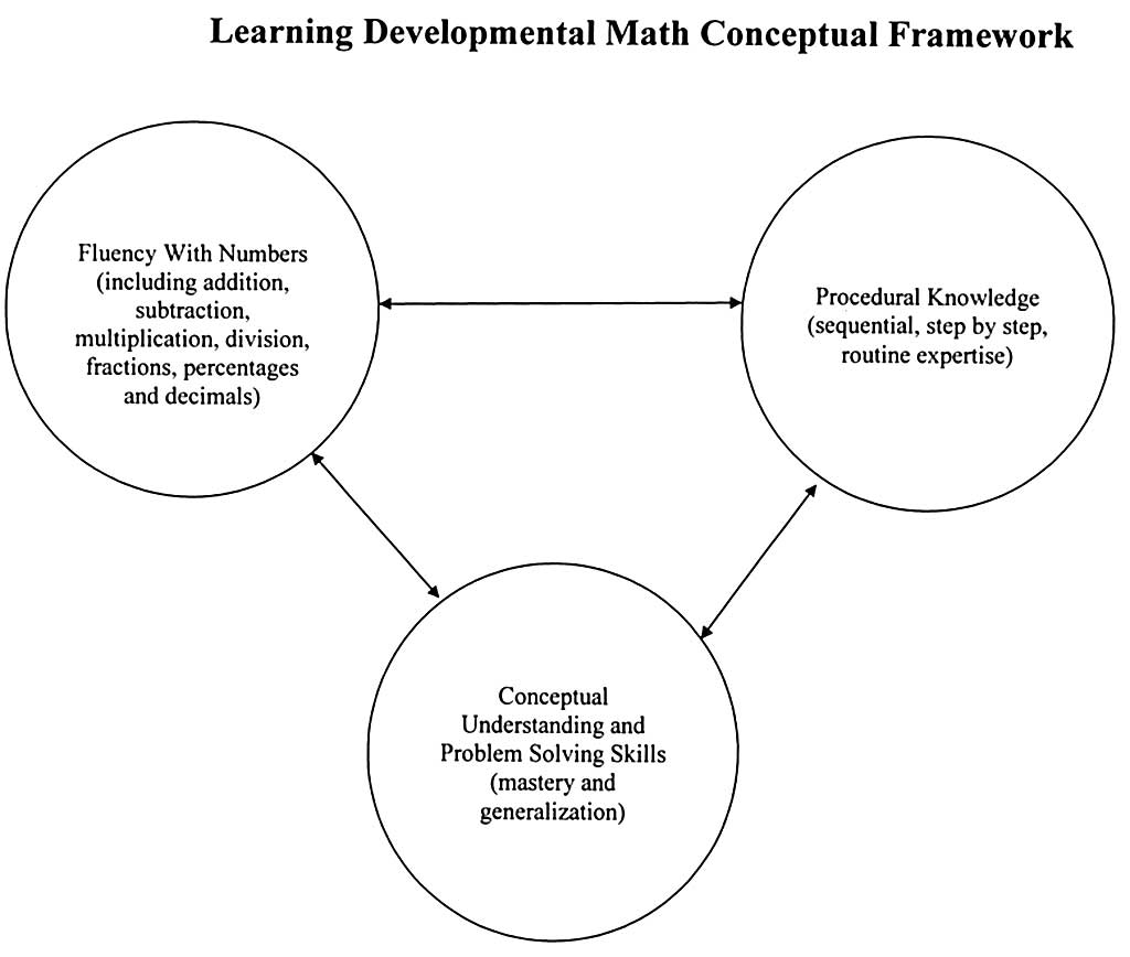 MATH 101 links & resources